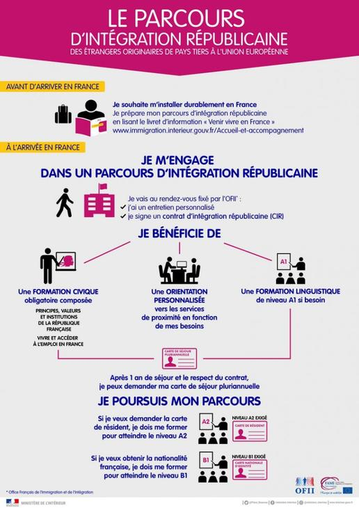 Parcours d int gration r publicaine actualit s - L office francais de l immigration et de l integration ...